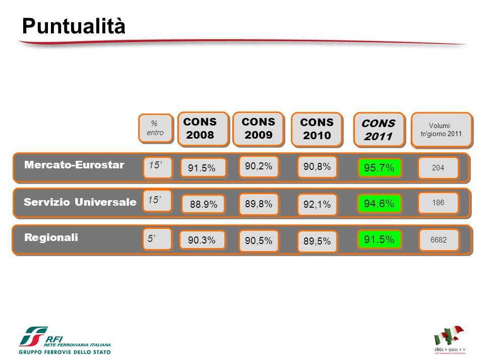 Puntualità CONS 2008 CONS 2009 CONS 2010 CONS 2011 Mercato-Eurostar