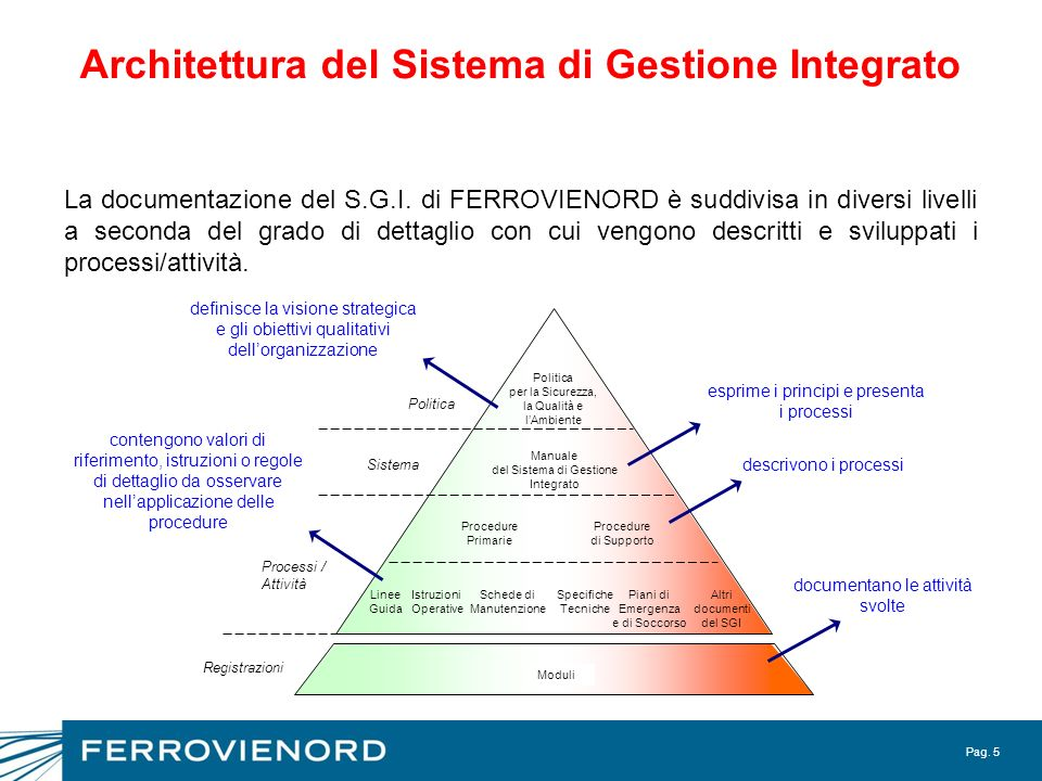 Architettura del Sistema di Gestione Integrato