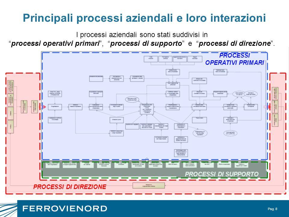 Principali processi aziendali e loro interazioni