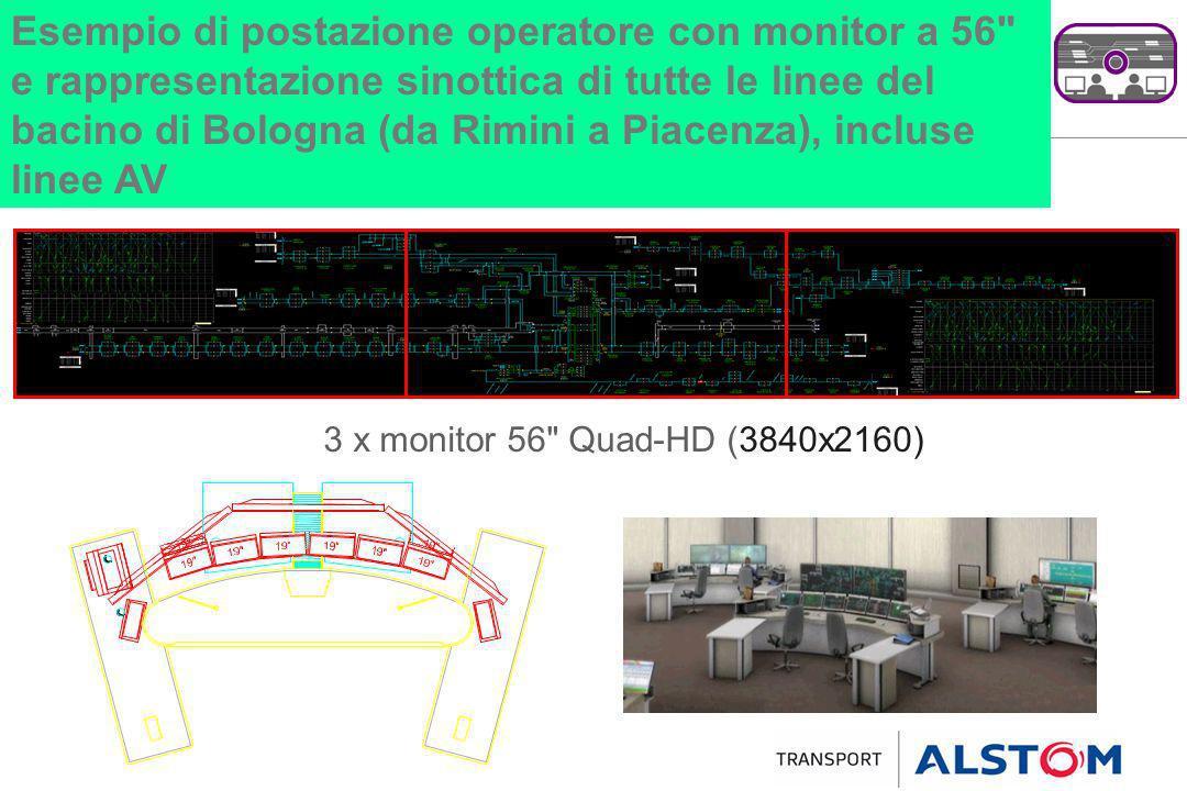 Esempio di postazione operatore con monitor a 56 e rappresentazione sinottica di tutte le linee del bacino di Bologna (da Rimini a Piacenza), incluse linee AV