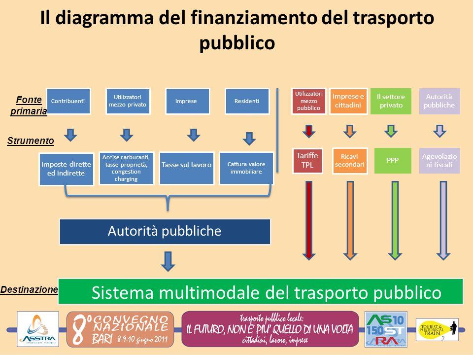 Il diagramma del finanziamento del trasporto pubblico