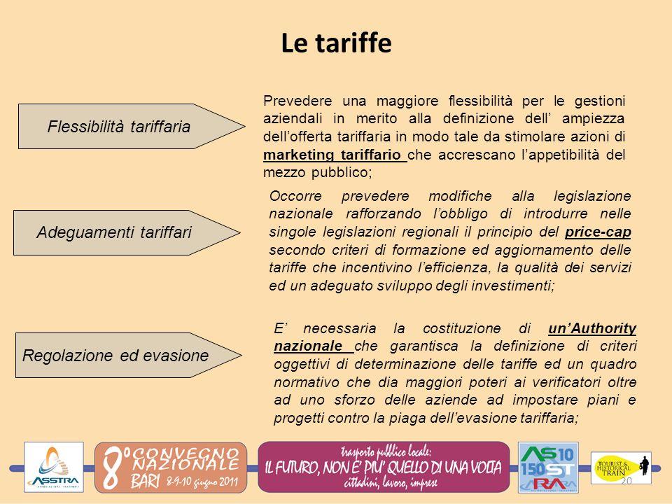 Le tariffe Flessibilità tariffaria Adeguamenti tariffari
