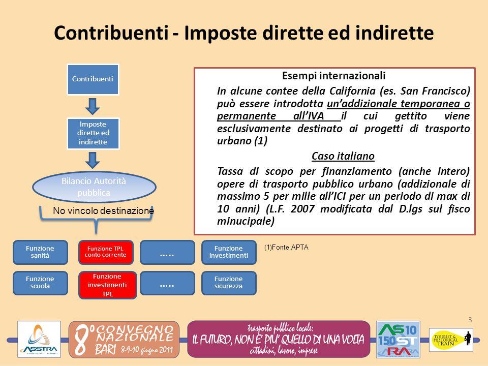 Contribuenti - Imposte dirette ed indirette