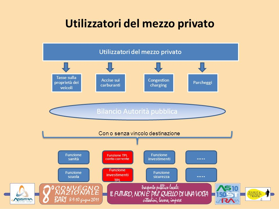 Utilizzatori del mezzo privato