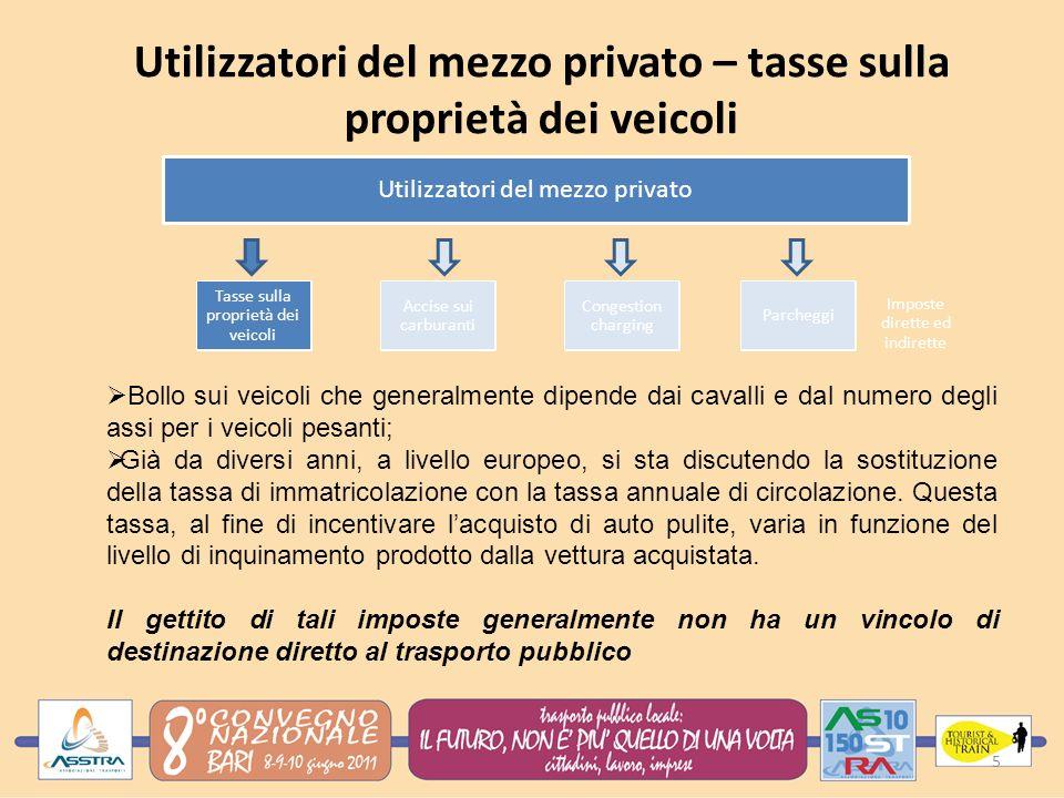 Utilizzatori del mezzo privato – tasse sulla proprietà dei veicoli