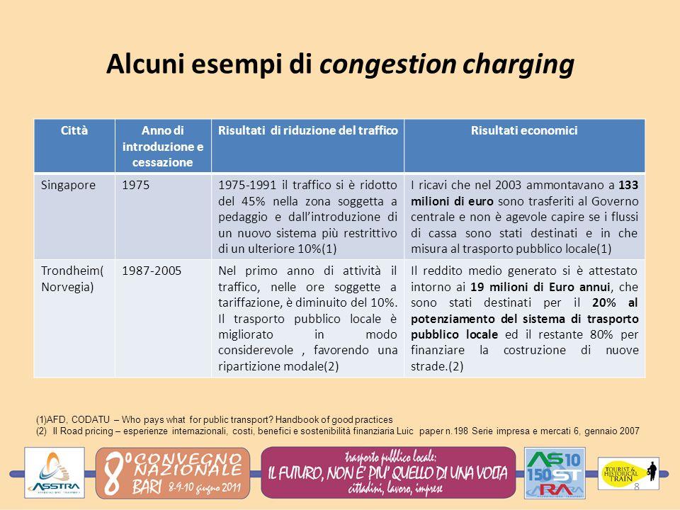 Alcuni esempi di congestion charging