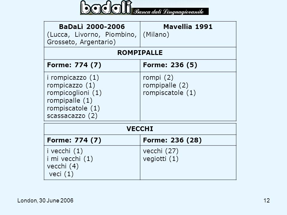 BaDaLì 2000-2006 Mavellia 1991 ROMPIPALLE VECCHI