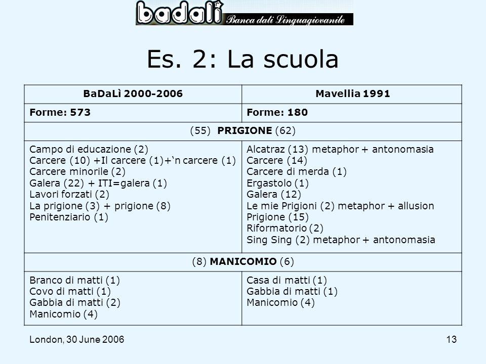 Es. 2: La scuola BaDaLì 2000-2006 Mavellia 1991 Forme: 573 Forme: 180