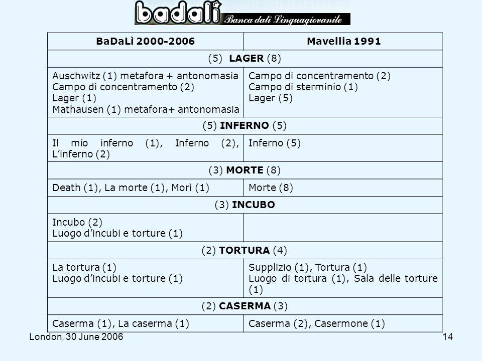 BaDaLì 2000-2006 Mavellia 1991. (5) LAGER (8) Auschwitz (1) metafora + antonomasia. Campo di concentramento (2)