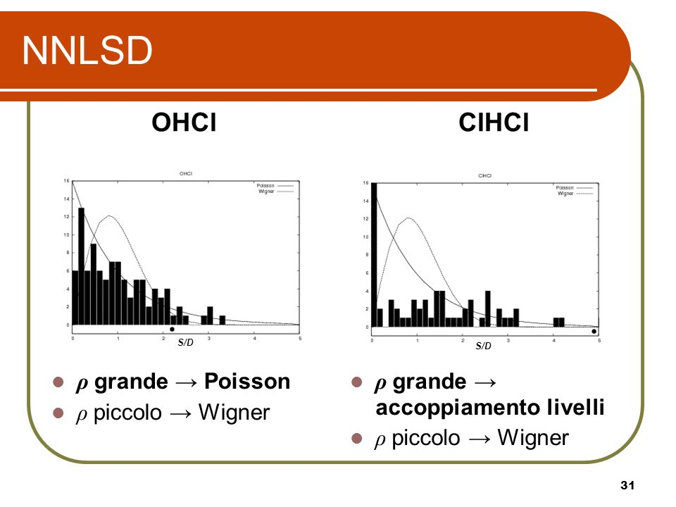 NNLSD OHCl ClHCl ρ grande → Poisson ρ piccolo → Wigner