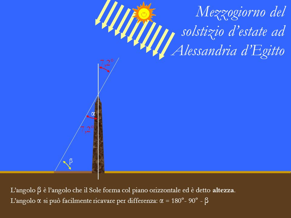 Mezzogiorno del solstizio d'estate ad Alessandria d'Egitto