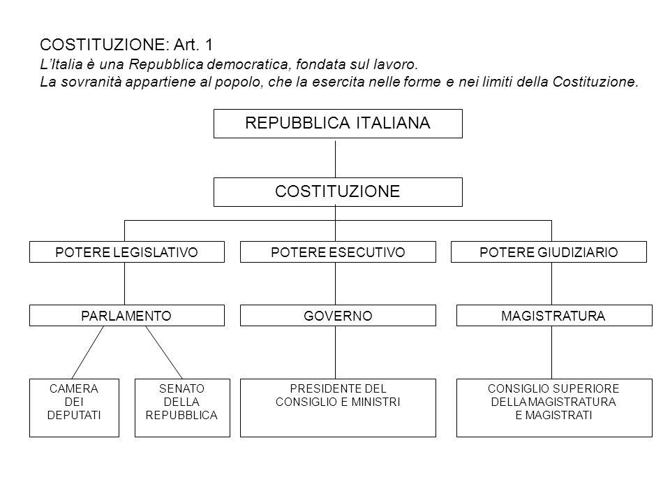 COSTITUZIONE: Art. 1 L'Italia è una Repubblica democratica, fondata sul lavoro. La sovranità appartiene al popolo, che la esercita nelle forme e nei limiti della Costituzione.