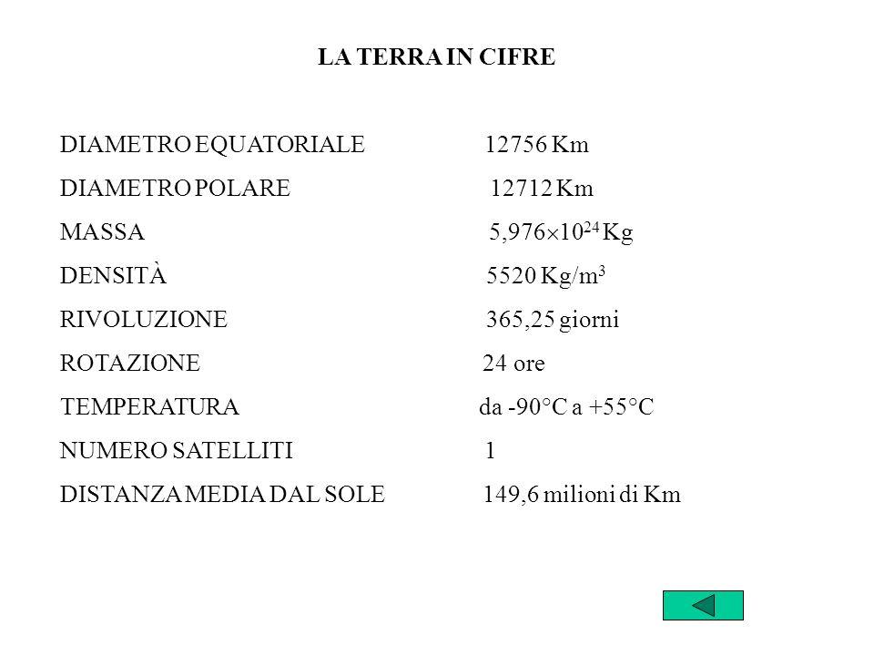 LA TERRA IN CIFRE DIAMETRO EQUATORIALE 12756 Km. DIAMETRO POLARE 12712 Km.