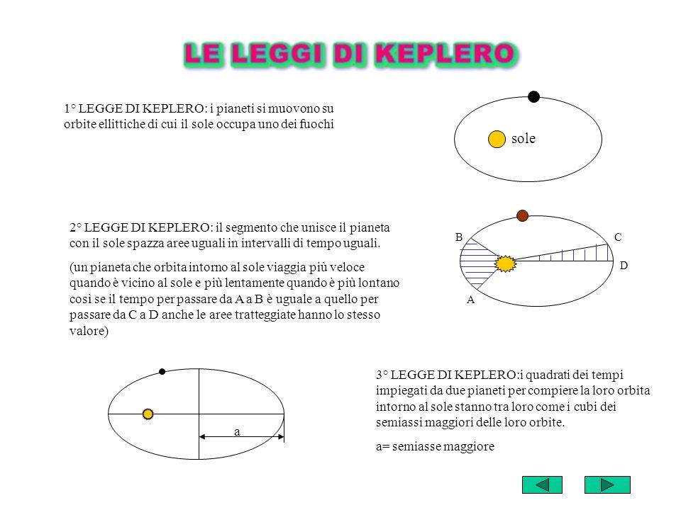 1° LEGGE DI KEPLERO: i pianeti si muovono su orbite ellittiche di cui il sole occupa uno dei fuochi