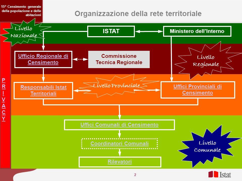 Organizzazione della rete territoriale