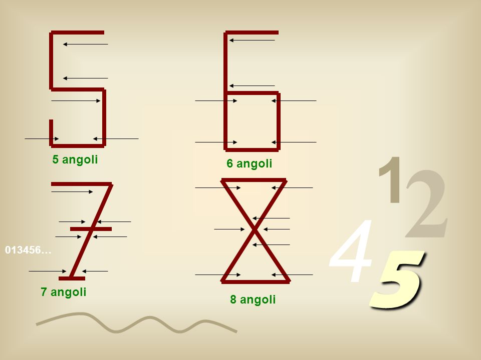 1 2 5 angoli 6 angoli 4 5 013456… 7 angoli 8 angoli