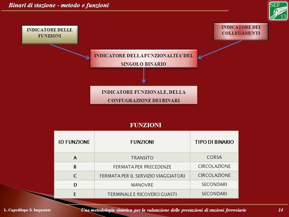 Binari di stazione - metodo e funzioni