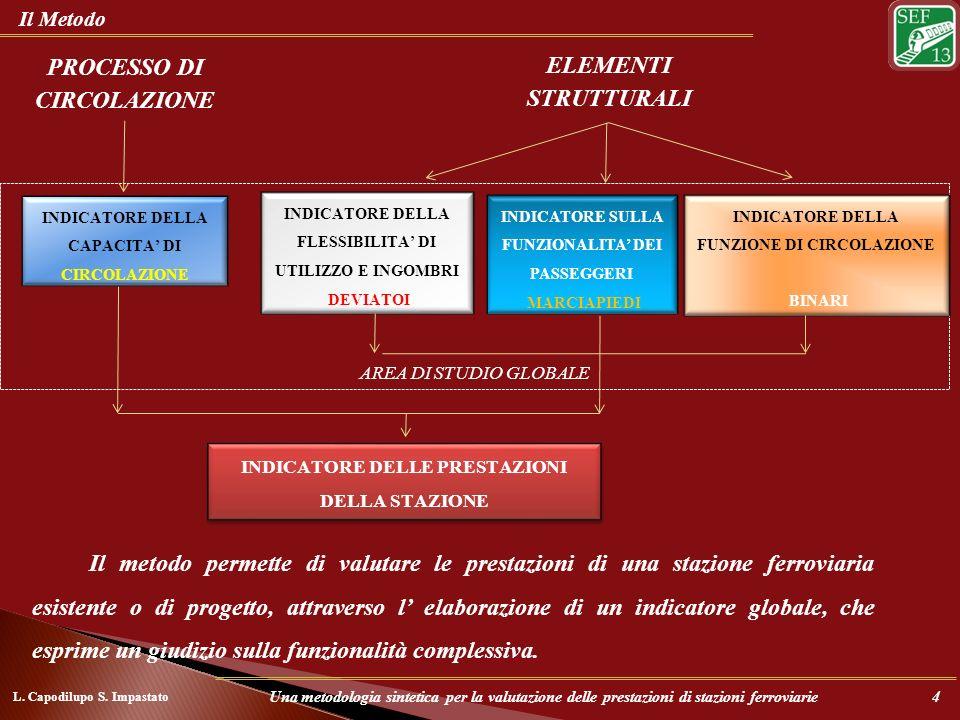 PROCESSO DI CIRCOLAZIONE ELEMENTI STRUTTURALI