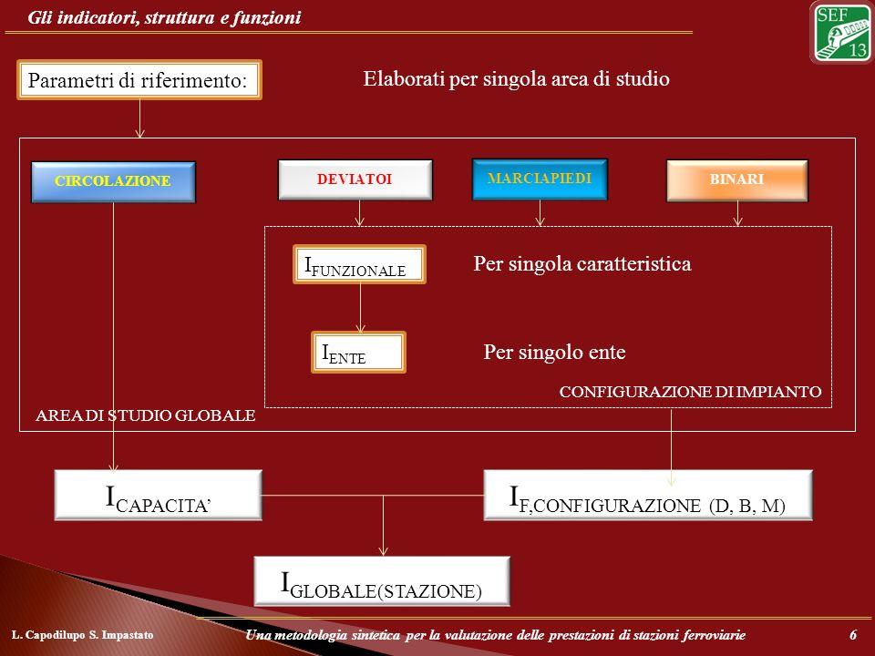 Gli indicatori, struttura e funzioni