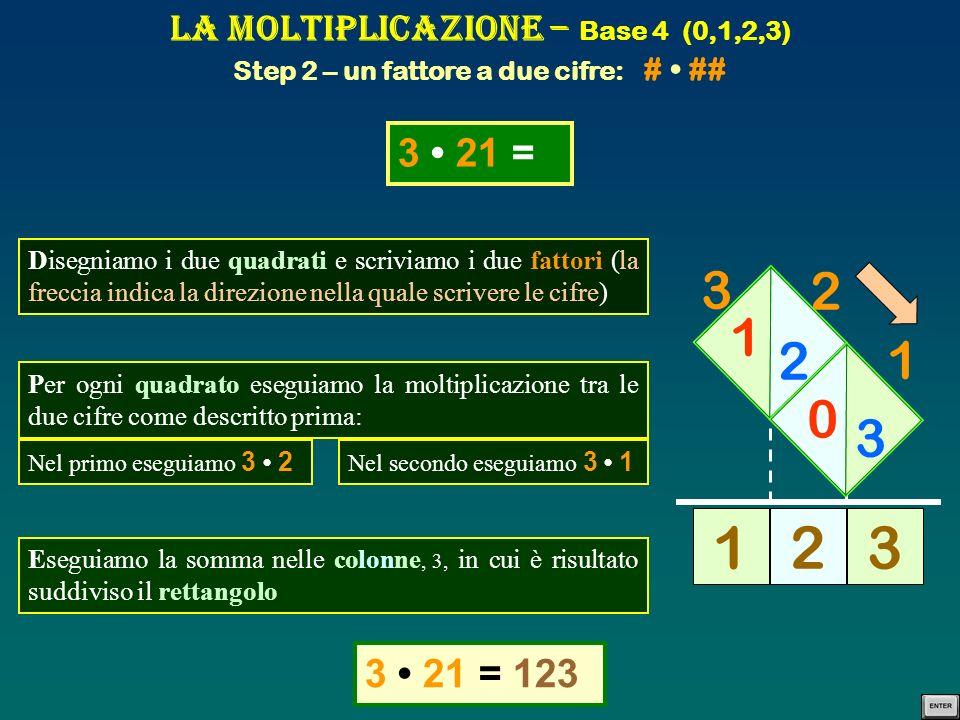 La Moltiplicazione – Base 4 (0,1,2,3) Step 2 – un fattore a due cifre: # • ##