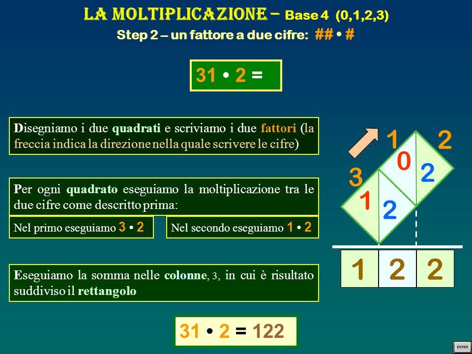 La Moltiplicazione – Base 4 (0,1,2,3) Step 2 – un fattore a due cifre: ## • #