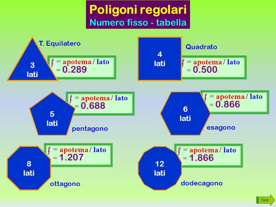 Poligoni regolari Numero fisso - tabella f = apotema / lato