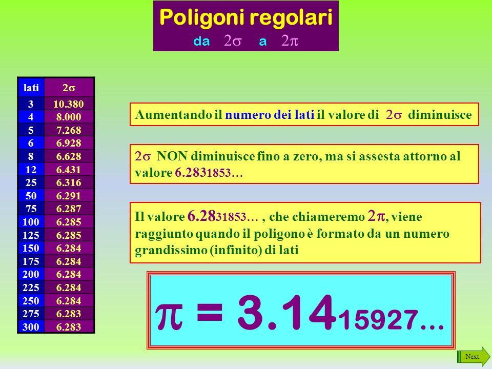 p = 3.1415927… Poligoni regolari da 2s a 2p