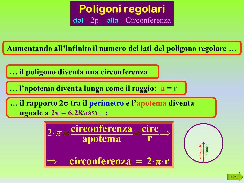 Aumentando all'infinito il numero dei lati del poligono regolare …