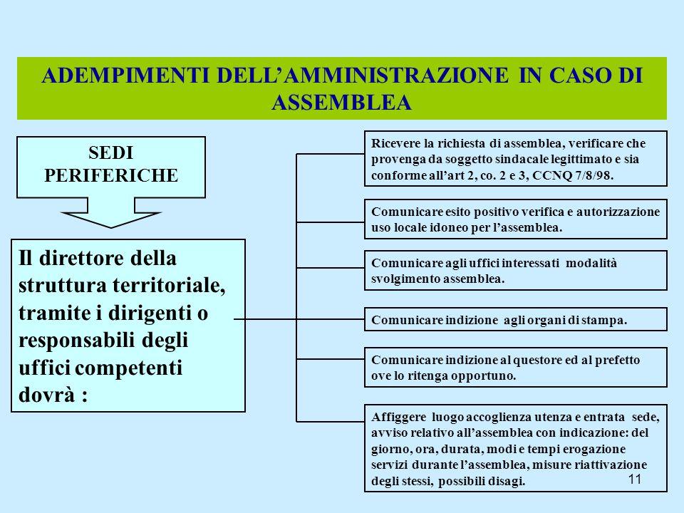 ADEMPIMENTI DELL'AMMINISTRAZIONE IN CASO DI ASSEMBLEA