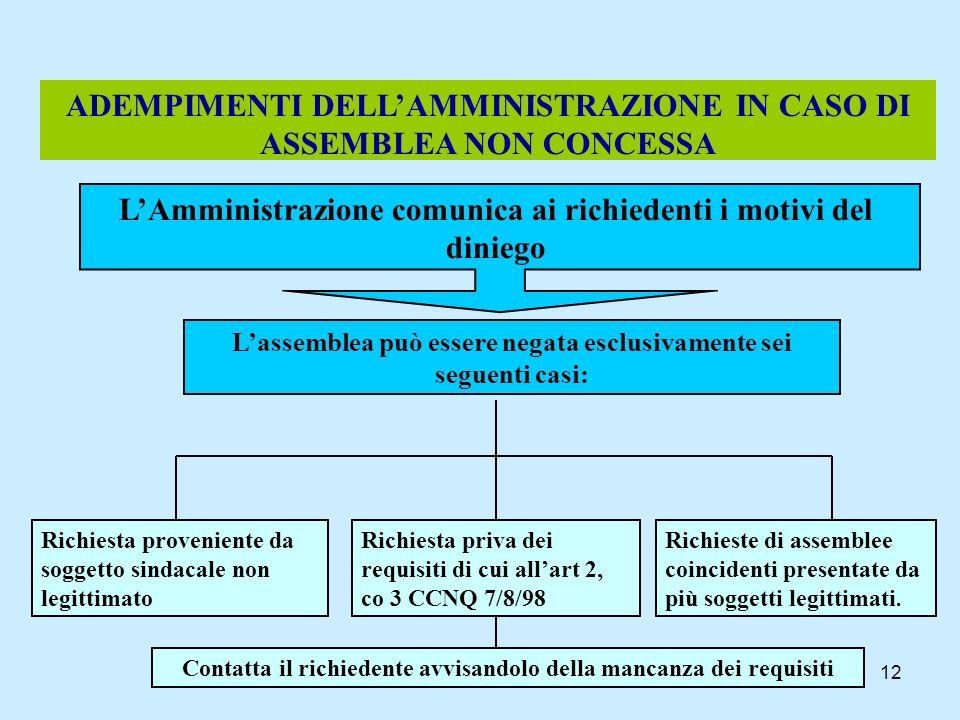 ADEMPIMENTI DELL'AMMINISTRAZIONE IN CASO DI ASSEMBLEA NON CONCESSA