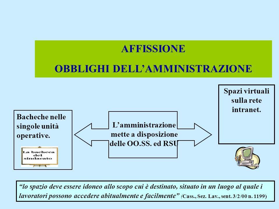 AFFISSIONE OBBLIGHI DELL'AMMINISTRAZIONE
