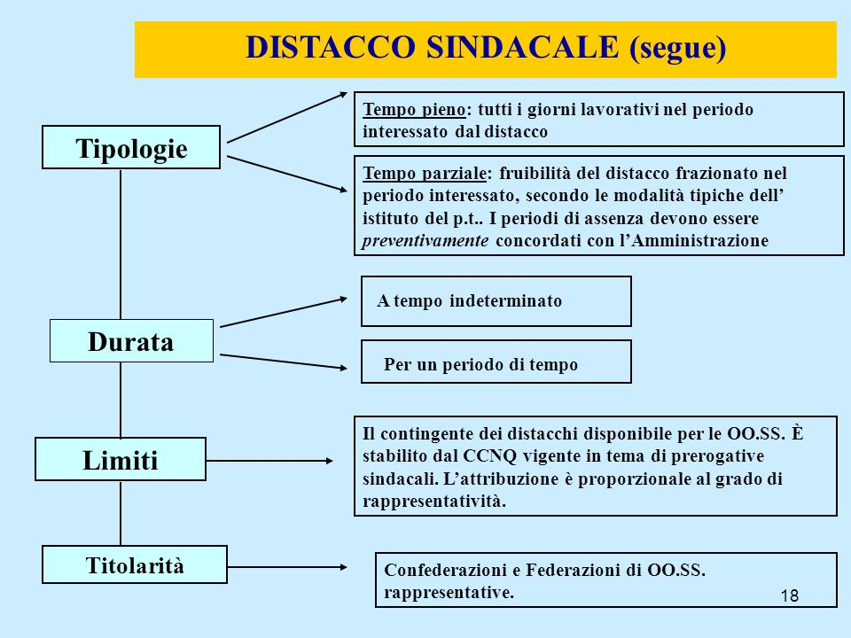 DISTACCO SINDACALE (segue)‏