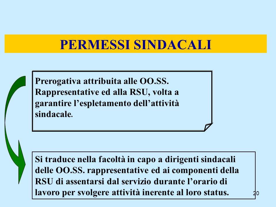 PERMESSI SINDACALI Prerogativa attribuita alle OO.SS. Rappresentative ed alla RSU, volta a garantire l'espletamento dell'attività sindacale.