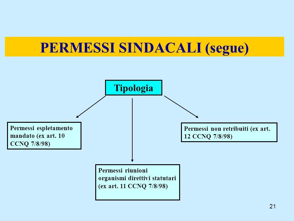PERMESSI SINDACALI (segue)
