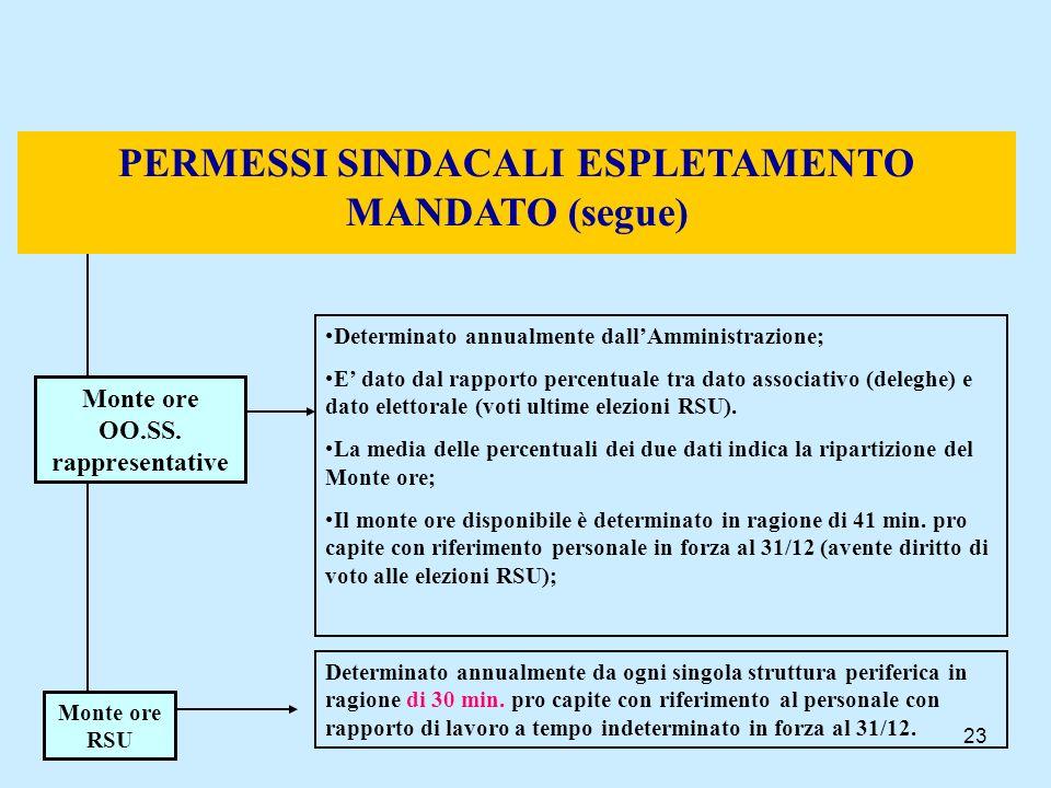 PERMESSI SINDACALI ESPLETAMENTO MANDATO (segue)