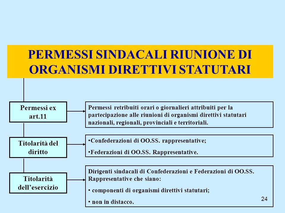 PERMESSI SINDACALI RIUNIONE DI ORGANISMI DIRETTIVI STATUTARI