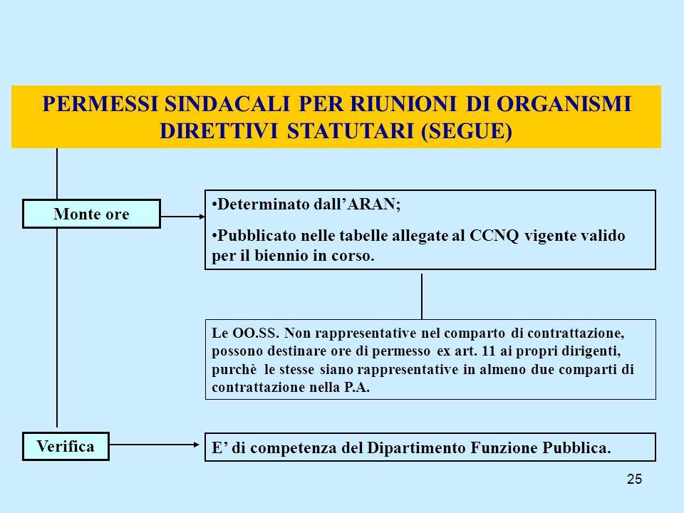 PERMESSI SINDACALI PER RIUNIONI DI ORGANISMI DIRETTIVI STATUTARI (SEGUE)