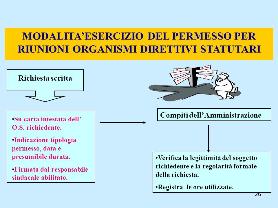 MODALITA'ESERCIZIO DEL PERMESSO PER RIUNIONI ORGANISMI DIRETTIVI STATUTARI