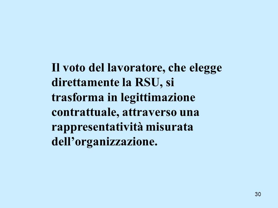 Il voto del lavoratore, che elegge direttamente la RSU, si trasforma in legittimazione contrattuale, attraverso una rappresentatività misurata dell'organizzazione.
