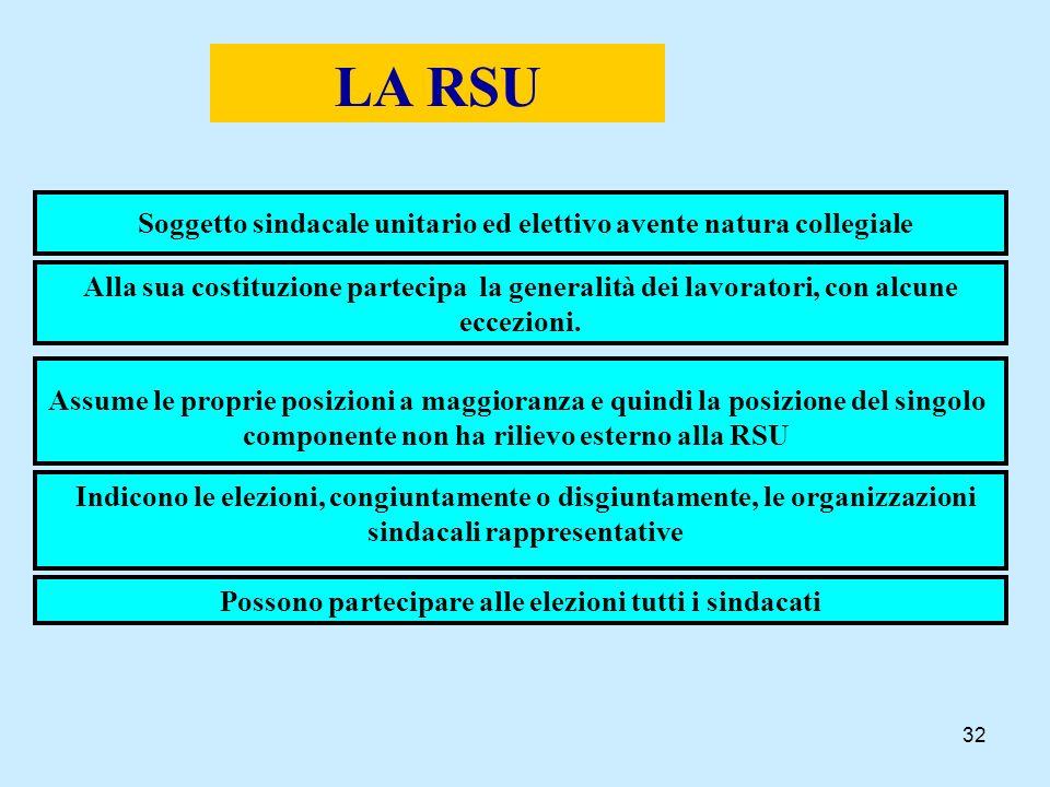 LA RSU Soggetto sindacale unitario ed elettivo avente natura collegiale.