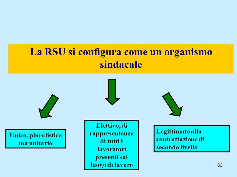 La RSU si configura come un organismo sindacale