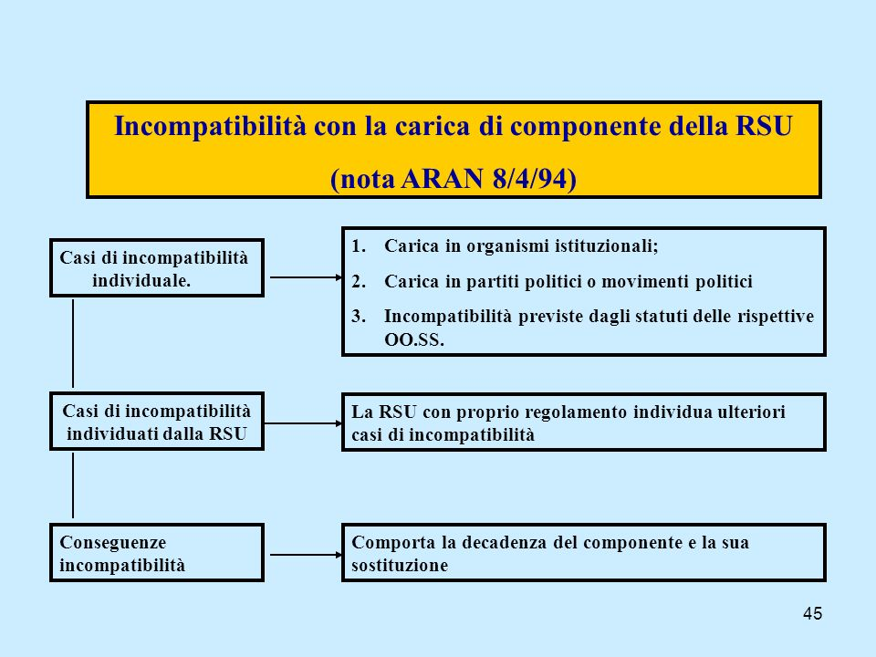 Incompatibilità con la carica di componente della RSU