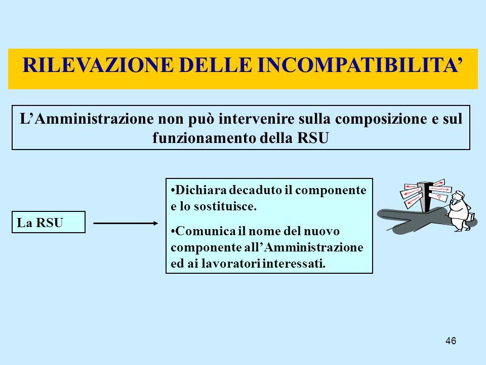 RILEVAZIONE DELLE INCOMPATIBILITA'