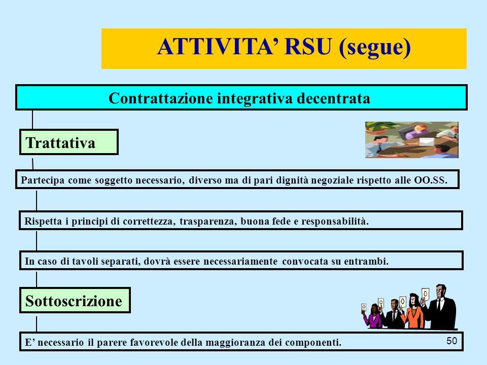 ATTIVITA' RSU (segue) Contrattazione integrativa decentrata
