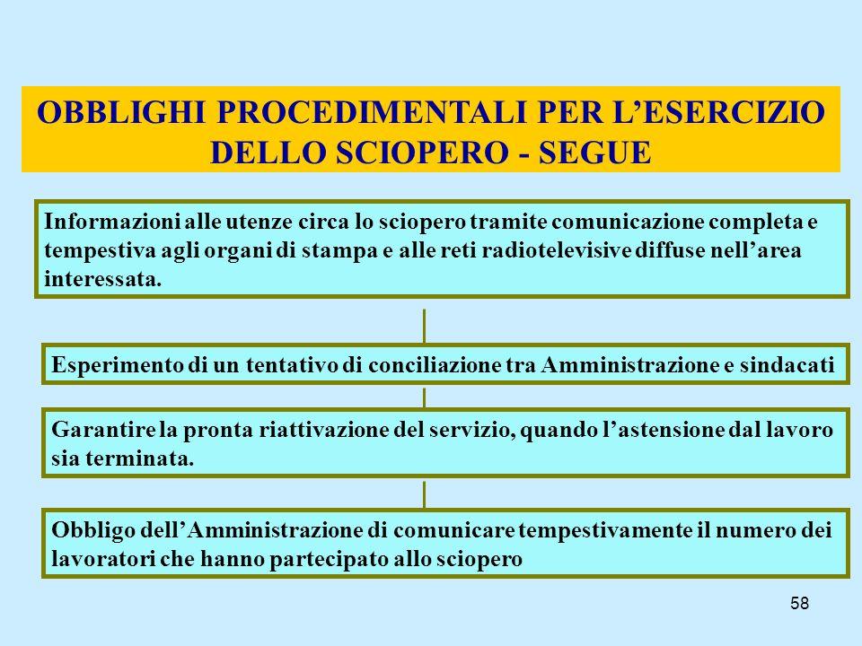 OBBLIGHI PROCEDIMENTALI PER L'ESERCIZIO DELLO SCIOPERO - SEGUE