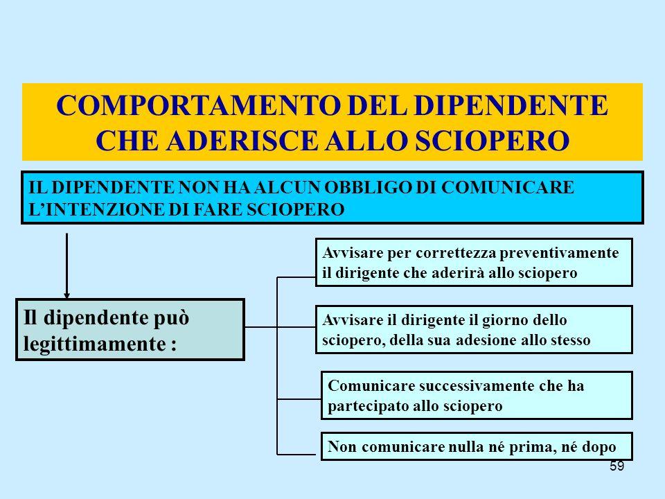 COMPORTAMENTO DEL DIPENDENTE CHE ADERISCE ALLO SCIOPERO