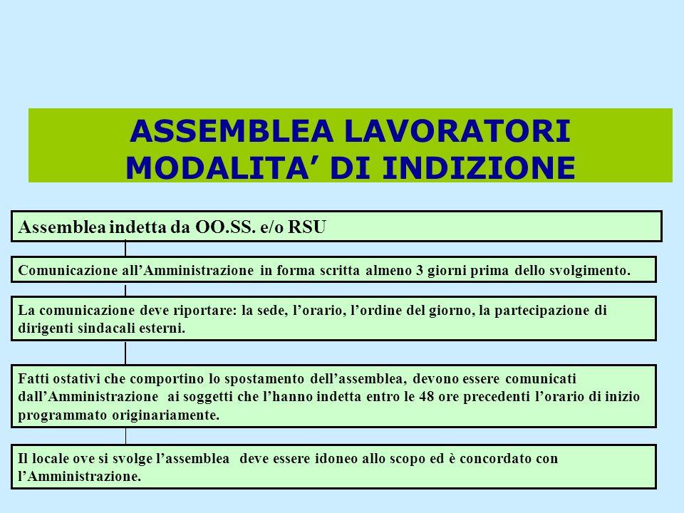 ASSEMBLEA LAVORATORI MODALITA' DI INDIZIONE