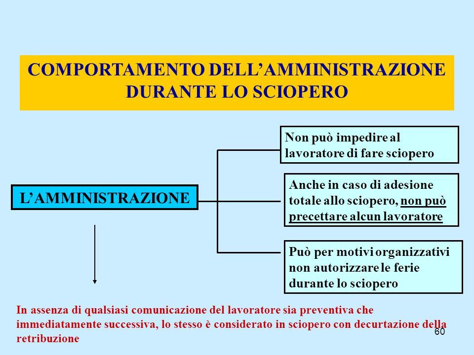 COMPORTAMENTO DELL'AMMINISTRAZIONE DURANTE LO SCIOPERO