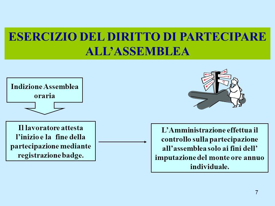 ESERCIZIO DEL DIRITTO DI PARTECIPARE ALL'ASSEMBLEA