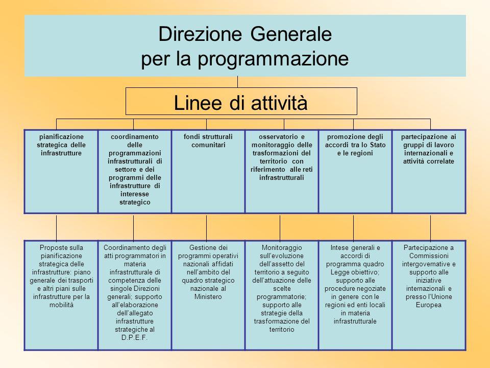 Direzione Generale per la programmazione